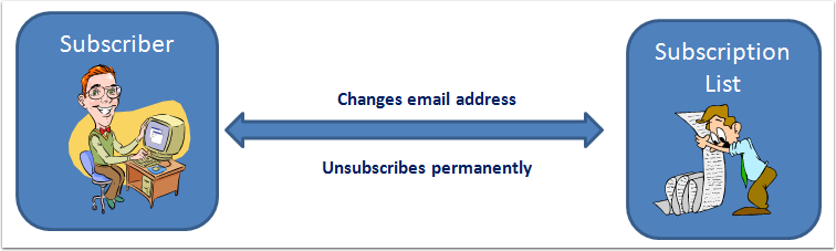 Subscribers can also make changes to their subscription: