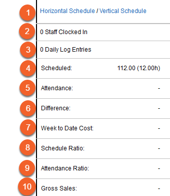 Labor Management Dashboard - Each Day (Last 10 Rows)