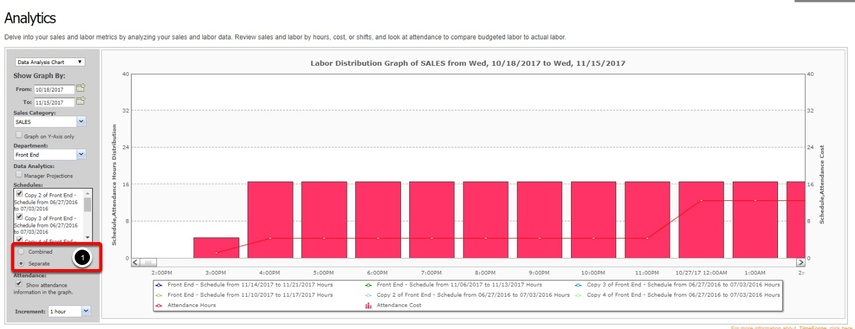 Sales analytics - Labor Costs