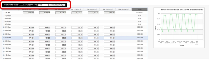 """Enter in a projected amount in the Total weekly sales box, and then select """"Calculate Weekly."""""""