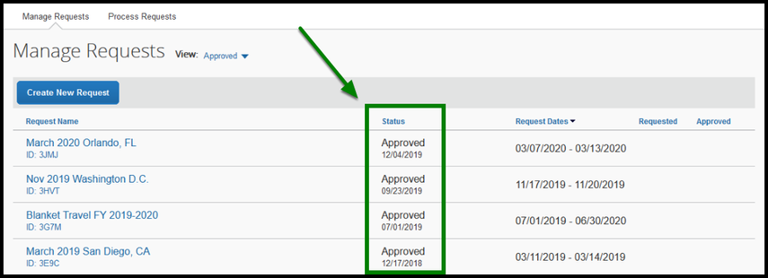 Green arrow and box highlighting the Status column.