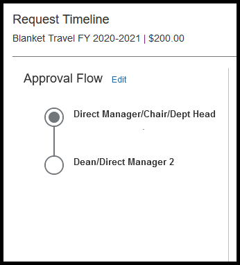 Approval flow is opened. It is zoomed in so you can see every approver that needs to approve the request.