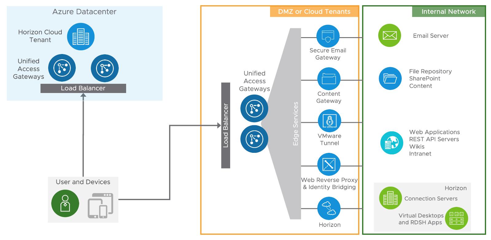 (desktop virtualization pros and cons, virtual desktop management best practices, multiple virtual desktops) (vmware unified access gateway deployment, vmware unified access gateway implementation, aws console url)