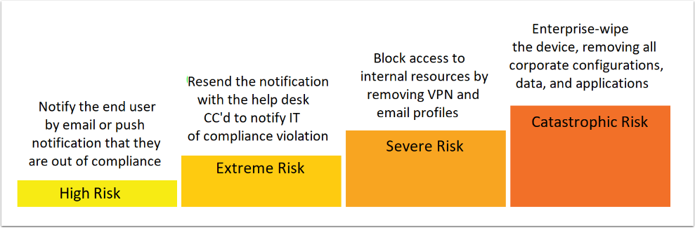 Tiered Compliance Actions (enterprise resource planning, device management, apps management, windows 10 deployment)