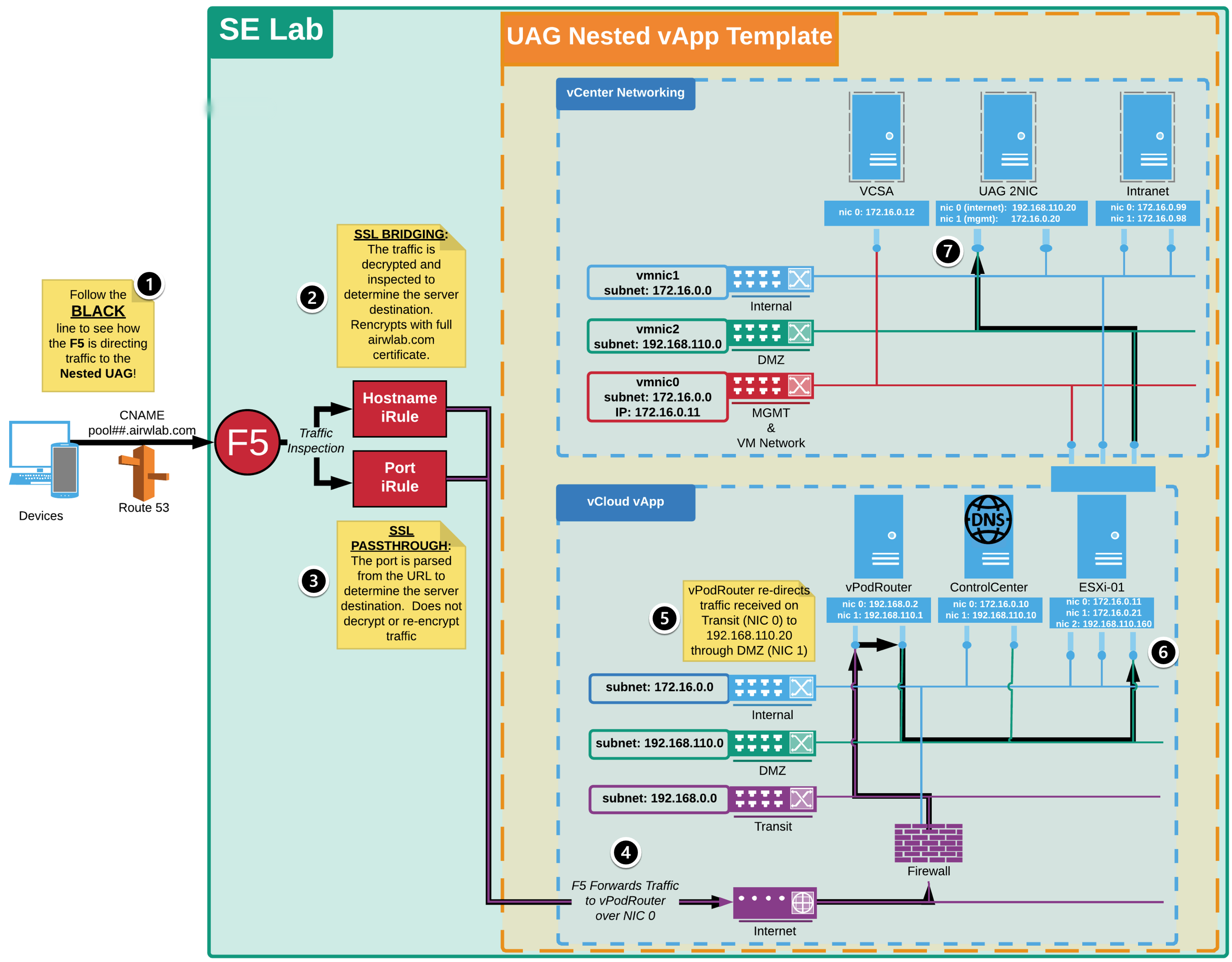 HOL Architecture Overview (Content Locker, airwatch, airwatch content locker, vmware content locker)