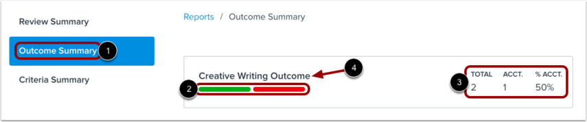 View Outcome Summary