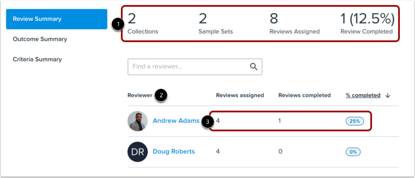 View Review Summary