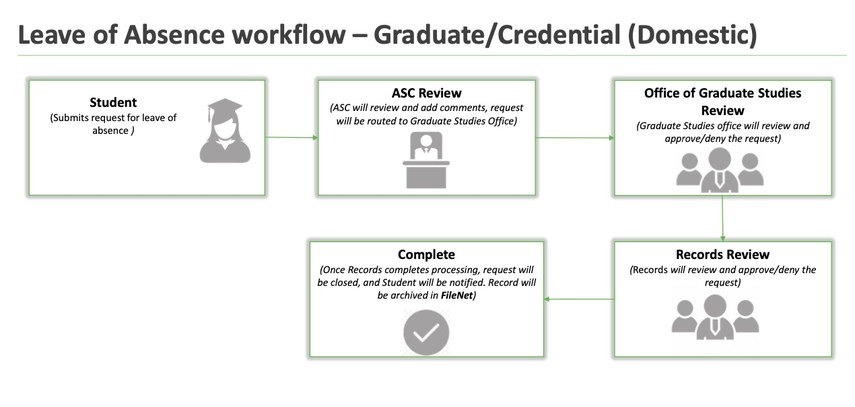 Workflow map of Graduate Credential Leave of Absence Request