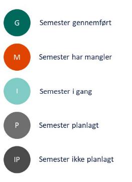Farver i studieforløbslinjen
