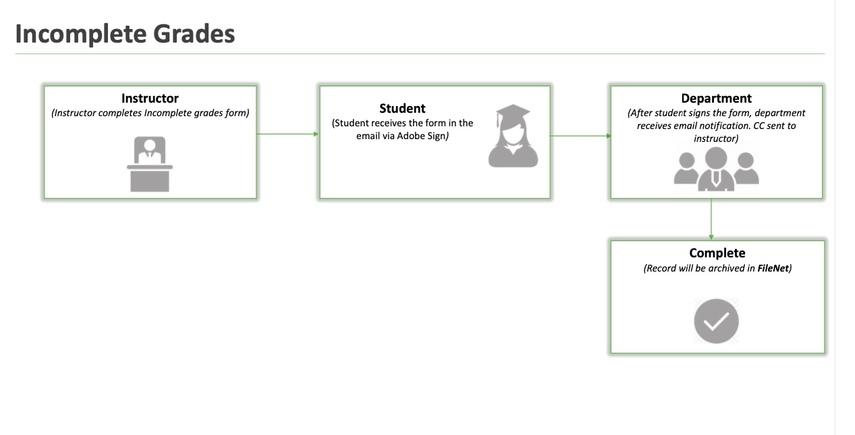 Incomplete Grades workflow chart