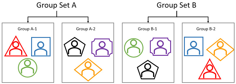 Group Sets and Groups Diagram Showing How Students Can Be Assigned