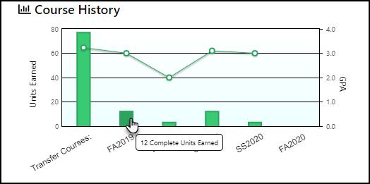 Course History bar graph