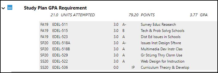 Study Plan GPA Requirement