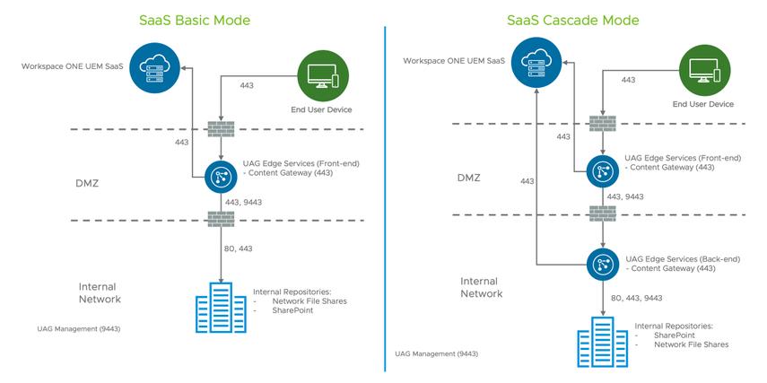 Content Gateway Single and Multi-tier SaaS Model (Content Locker, airwatch, airwatch content locker, vmware content locker)