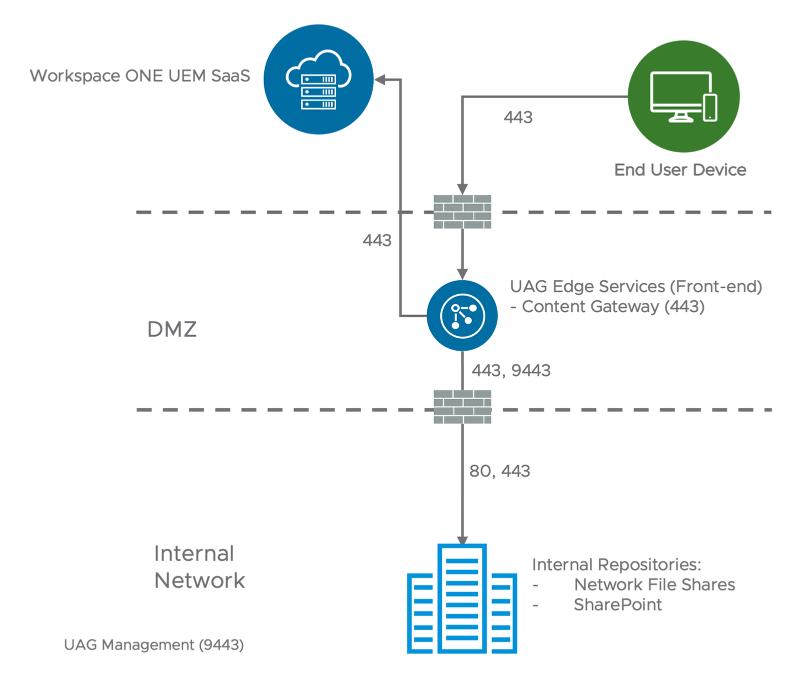 Content Gateway Single-tier Model (Content Locker, airwatch, airwatch content locker, vmware content locker)