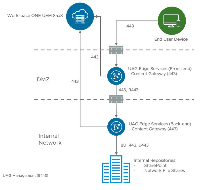 Content Gateway Multi-tier Model (Content Locker, airwatch, airwatch content locker, vmware content locker)