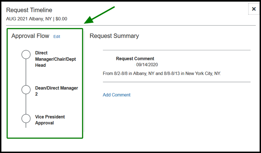 The Request Timeline window is displayed. A green highlight and arrow is pointing towards the Approval Flow.