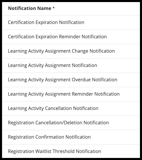 List of defaulted notifications