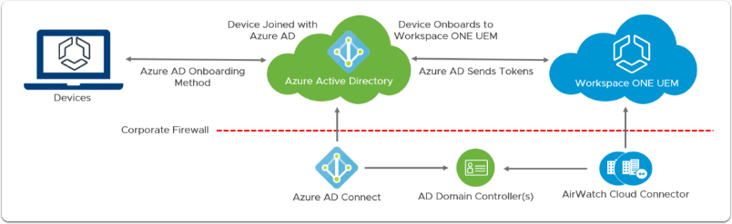 Understanding Hybrid Azure AD Integration using Azure AD Connect