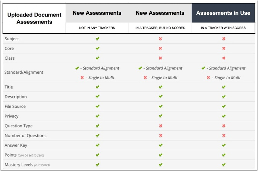 Document Assessment Table