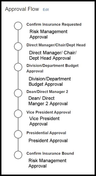 Approval Workflow.