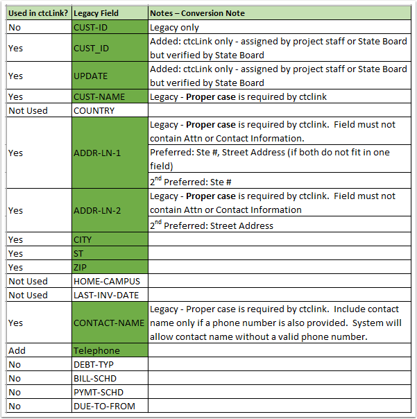 Consisten Customer Chart