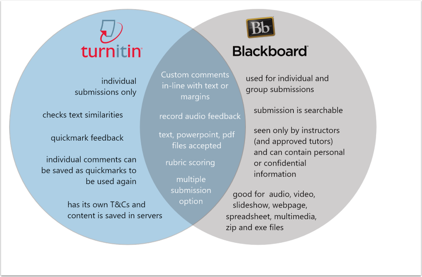 Blackboard vs Turnitin