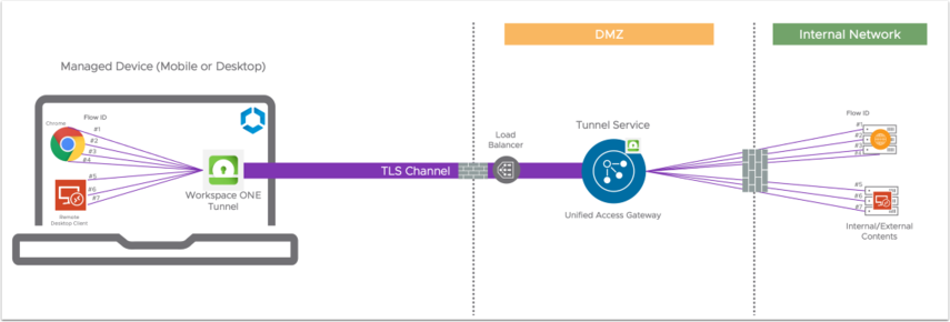 Device to Tunnel Service communication on Unified Access Gateway (Single Deployment)