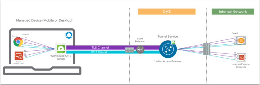 Managed Device to Tunnel - Secondary Channel (DTLS)