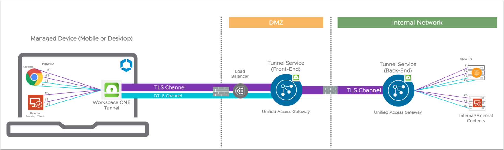 Communication from Tunnel Service front-end to back-end through TLS Channel only