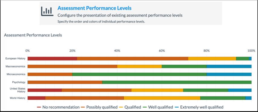 Assessment Perfomrnace Levels