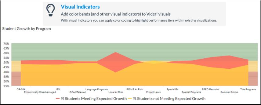 Visual Indicators