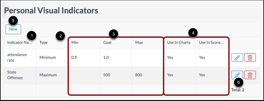 View Indicators