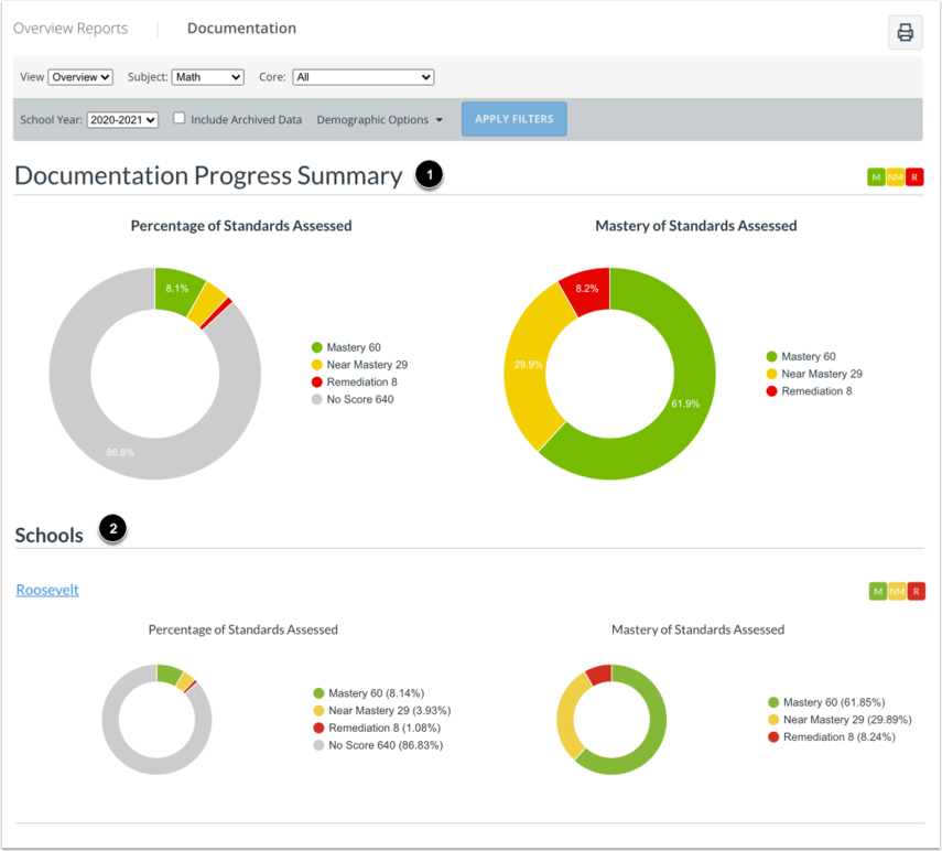 View Overview Reports