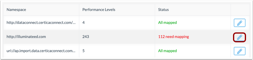 Configure Performance Levels