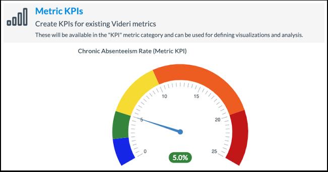 Metric KPIs