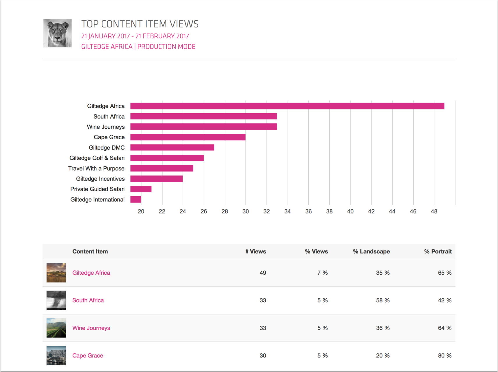 Top Content Item views  (article-based)