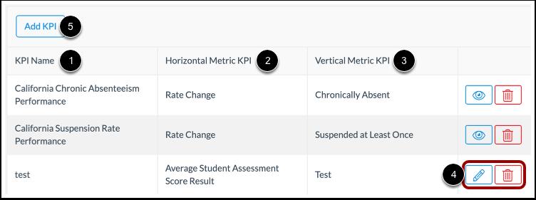 View Matrix KPIs