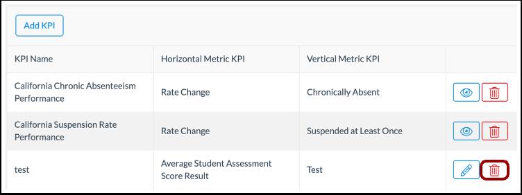 Delete KPI