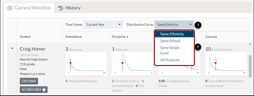 Select Distribution Curve Comparison Group