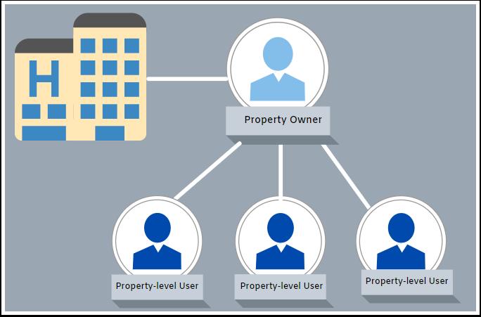 Property User - A4 - Google Chrome
