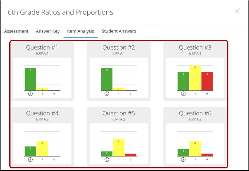 View Item Analysis in Portal