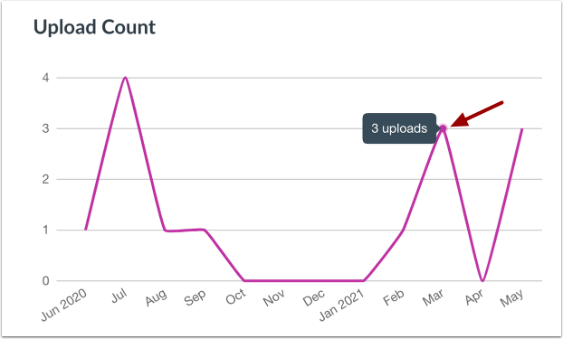 View Upload Count Graph