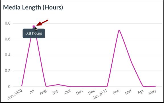 View Media Length Graph