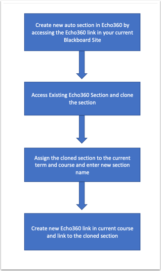 Flowchart showing Section Cloning Process Overview 1. Create new auto section in Echo360 by accessing the Echo360 link in your current Blackboard Site 2) Access Existing Echo360 section and clone the section. 3) Assign the cloned section to the current term and course and enter new section name. 4) Create new Echo360 link in current course and link to the cloned section