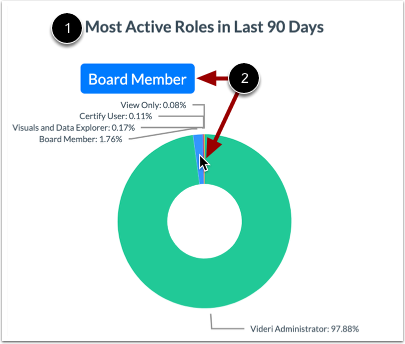 View Most Active Roles