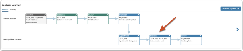 Revised Timeline With Accelerated Exception Event Added: