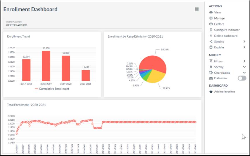View Dashboard Data