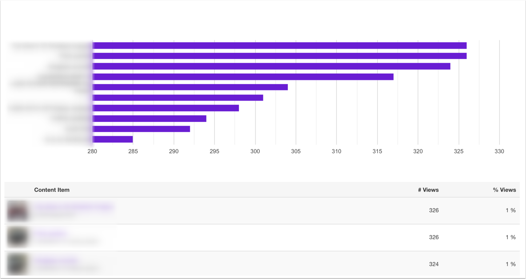 Daily Content Item views (article-based)