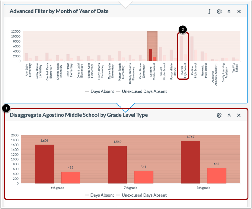 View Disaggregated Data
